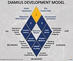 Diamius Development Model Small